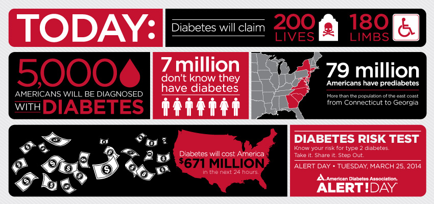 diabetes alert day 2014 help me sound the alarm louder hope